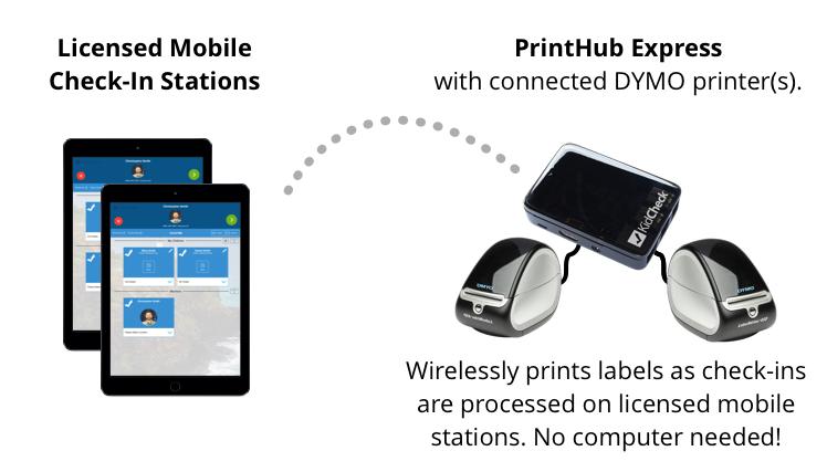 mobile-station-w-printhub-setup